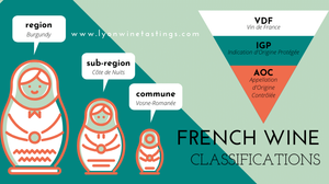 French wine classification AOC infographic