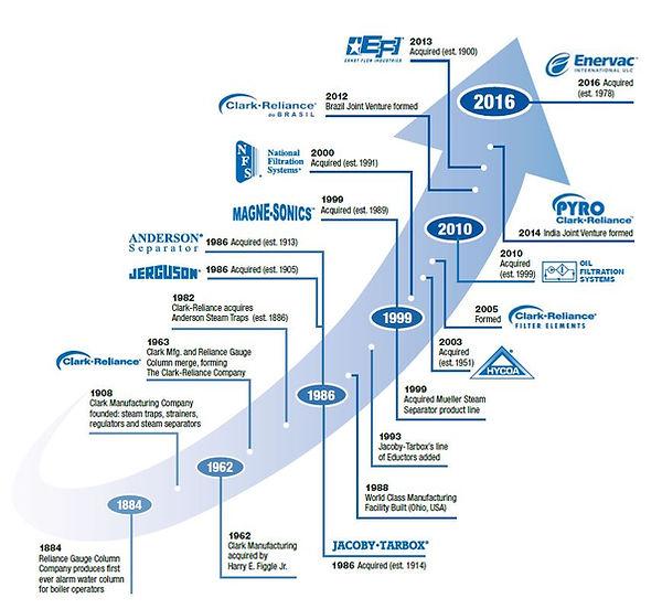 Clark-Reliance-Corporate-Brochure 3.jpg