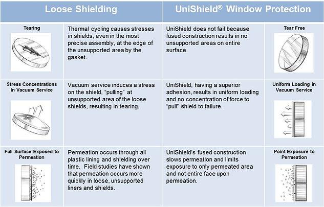 unishield-table.jpg