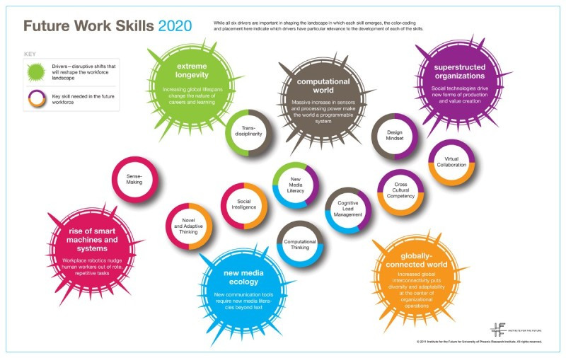 Cross-cultural competencies are one of the future (now) work skills