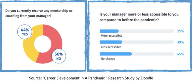 Mentorship opportunity for leaders to empower employees