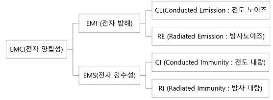 EMC 표.JPG
