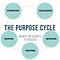Purpose cycle logo.png