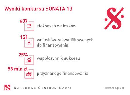 dr Frhątz uzyskuje grant NCN SONATA 13!