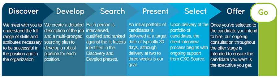 Search Process Graphic.png