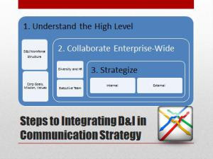 Diversity & Inclusion: Steps to Creating an Integrated Strategy