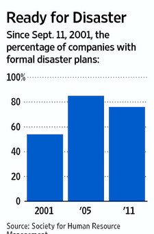 Lessons from 9-11: What's the status of your crisis plan?