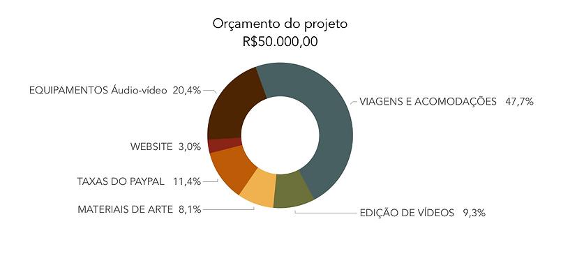 orçamento_Projeto_encontros.png