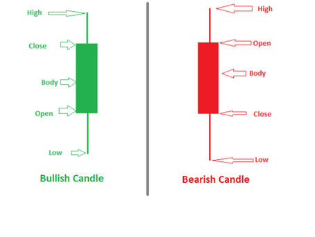 Basics of candlesticks.