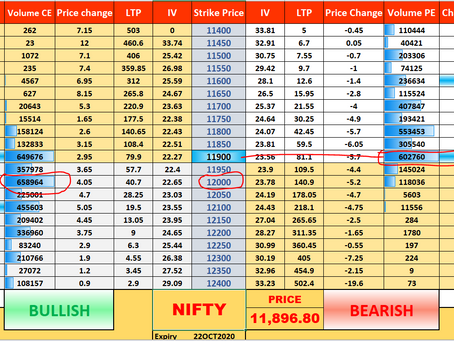 What should be done tomorrow? Nifty Set up for 21 October.
