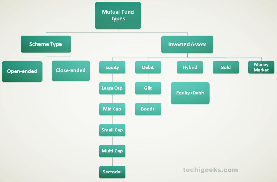 Mutual fund Type chart
