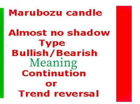 Marubozu Candlestick Analysis