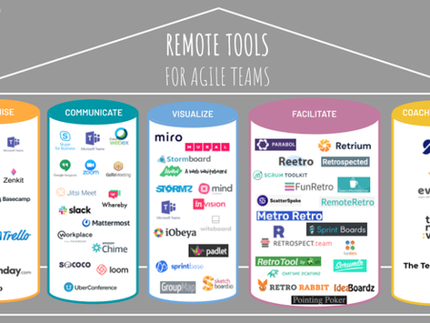 """""""Team Work"""" needs """"Inner Work"""". How (remote) teams can achieve top performance"""