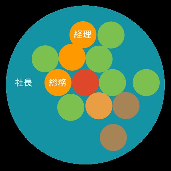 ティール組織図 | 三和コーポレーション