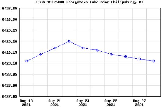 USGS GTL August 2021.png