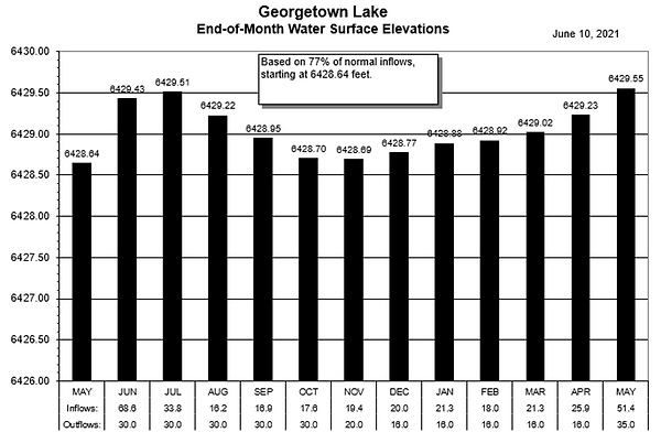 GTL June 2021-77percent.png