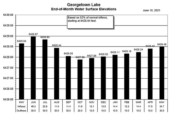 GTL June 2021-52percent.png