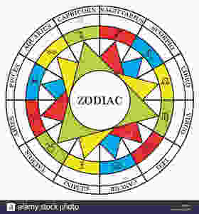 Astrology elements, triplicities