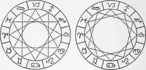 Astrology Triplicities and Quadruplicities