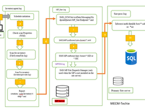 Software Inventory Flow
