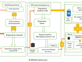 Client registration flow