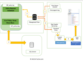 Client policy Retrieval flow