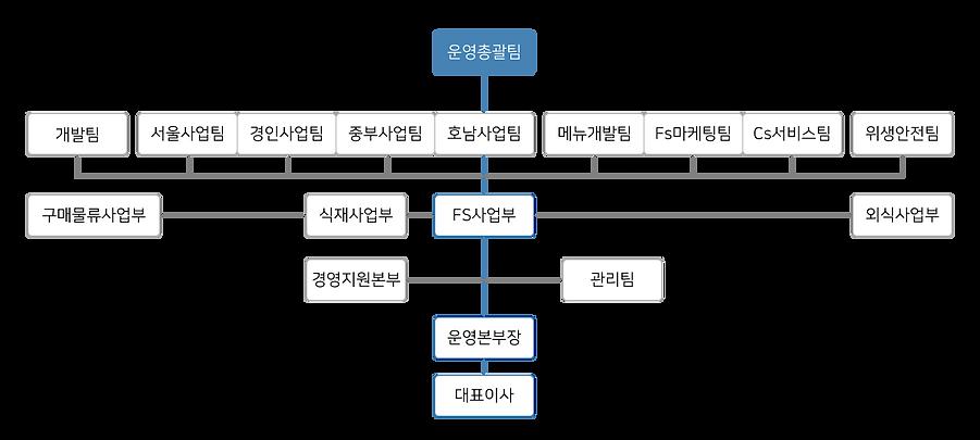 회사-조직도.png
