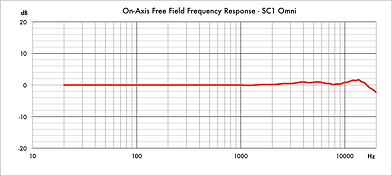 SC1 Omni Frequency Response Graph.png