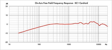 SC1 Cardioid Frequency Response Graph.pn