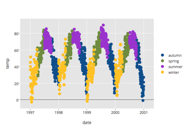 How To Create Online, Interactive Plots in R Using Plot ly