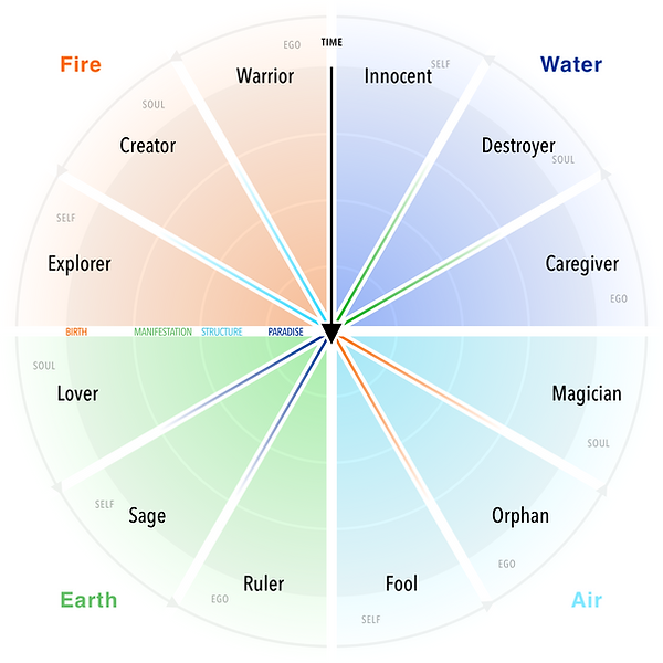 archetypal-wheel (5).png