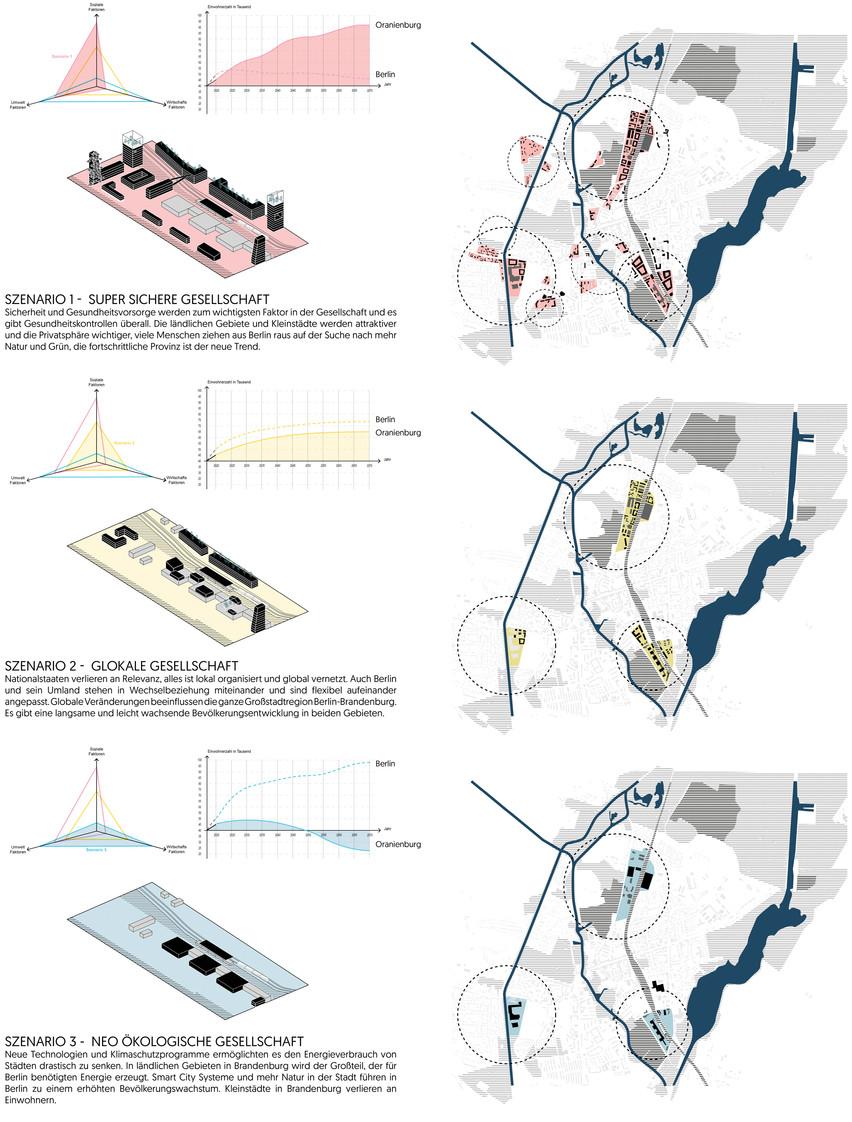 F_website_BB2070_scenarios oranienburg.j