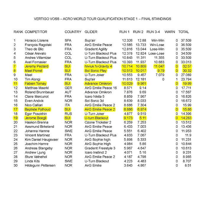 18awtvoss_Final standings_edited.jpg