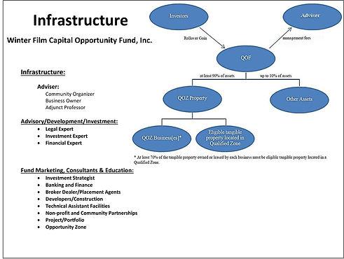 Winter Film Capital Opportunity Fund Str
