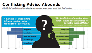 12th Annual Food & Health Survey, 2017. IFICF.