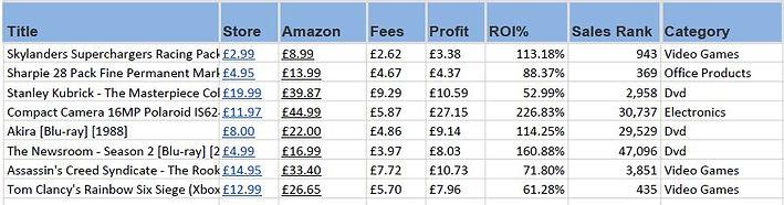 Amazon FBA Online Arbitrage
