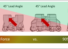What's all the fuss about High Feed and High Speed Milling?  Part 1 of 2