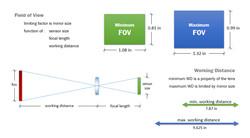 vision system 2
