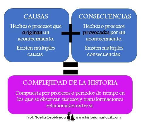 causas y consecuencias en la Historia