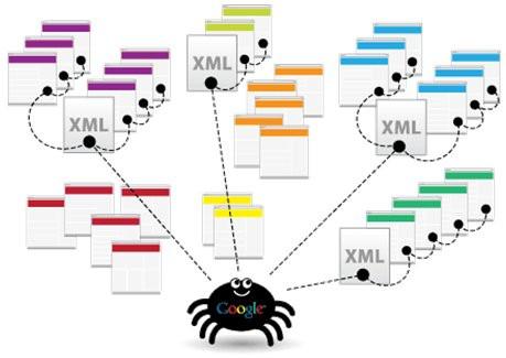 Файлы sitemap.xml