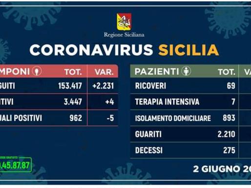 #CoronavirusSicilia per province (02 Giugno 2020). Questi i casi di #Coronavirus riscontrati