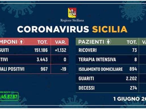 #CoronavirusSicilia per province (01 Giugno 2020). Questi i casi di #Coronavirus riscontrati
