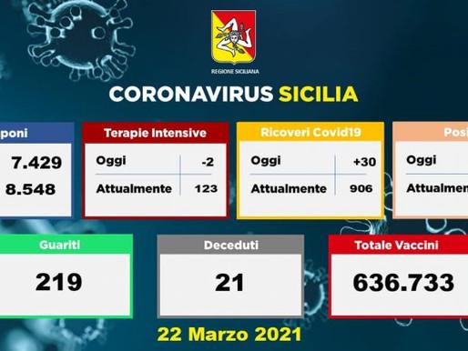 666 nuovi casi e 21 morti in Sicilia