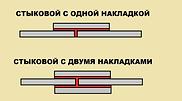 клей-герметик PU SIKA