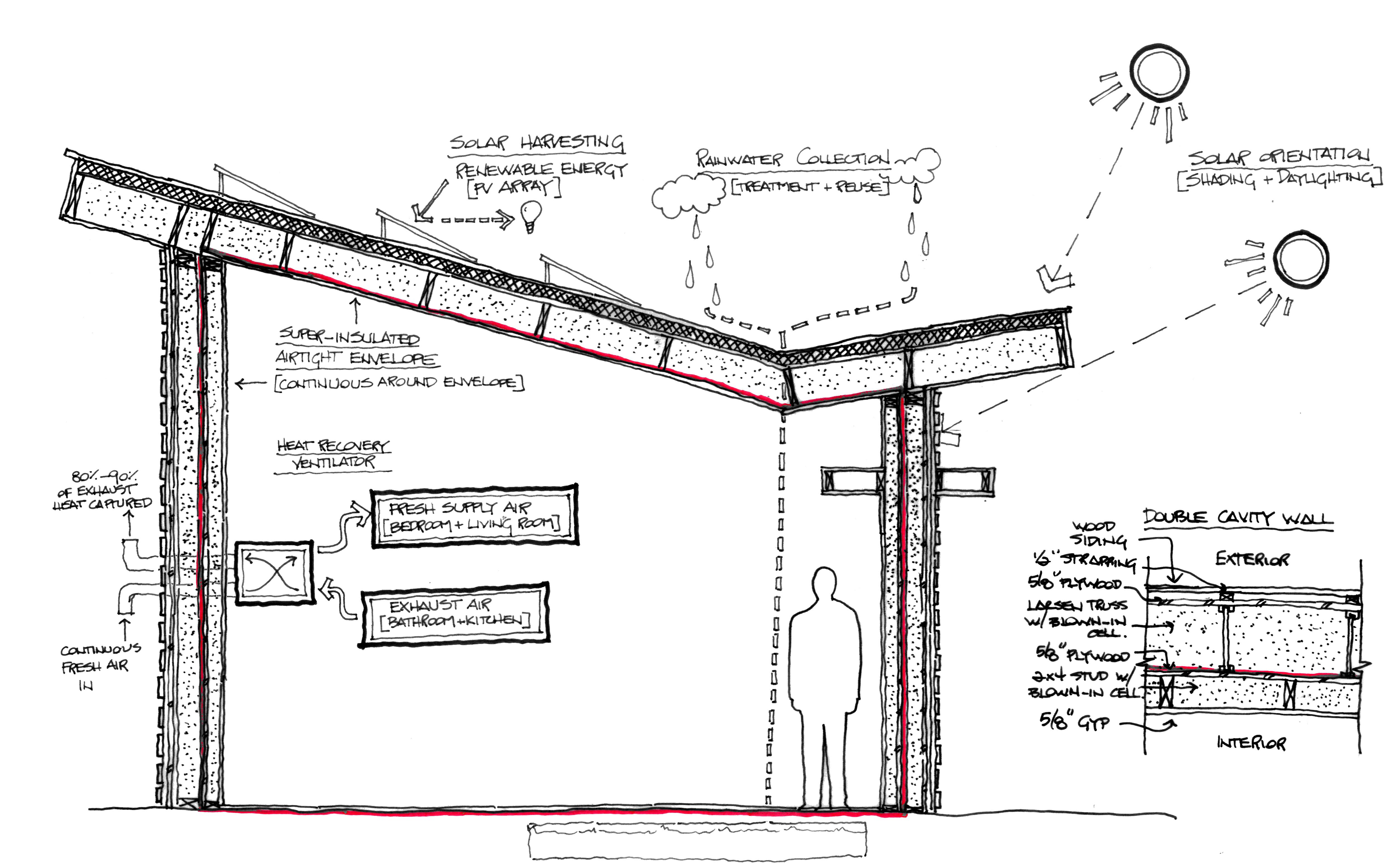 Process: PassiveHouse Enclosure