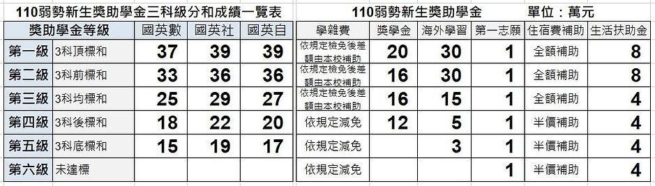 110弱勢新生學測成績及獎助金對照表_1100224.jpg