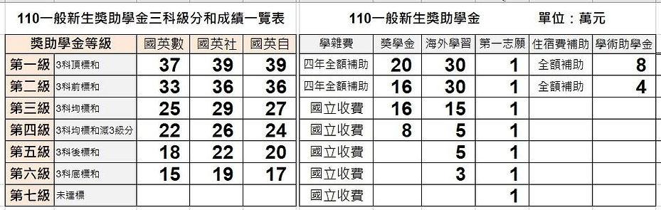 110一般新生學測成績及獎助金對照表_1100224.jpg