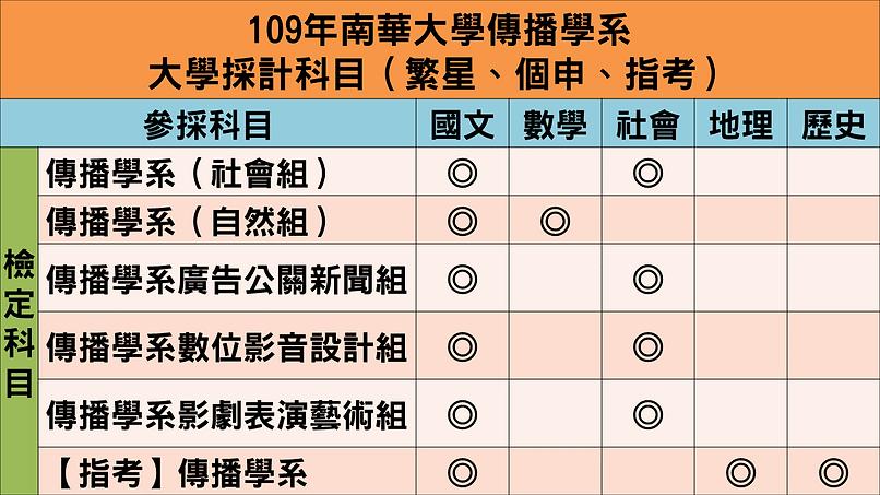 109大學多元入學日程表.png