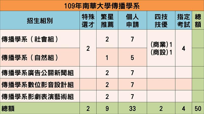 109傳播學系招收名額.PNG