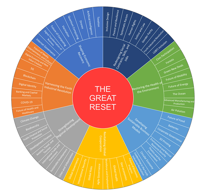 The-Great-Reset-from-The-World-Economic-